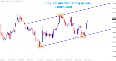 gbp usd forming an uptrend channel in H4 chart