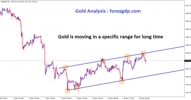 gold is moving in a specific range for long time