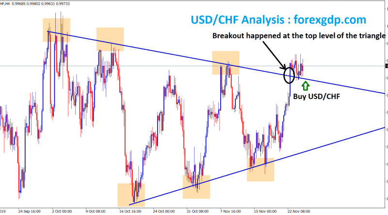 after breakout usd chf buy signal will be given