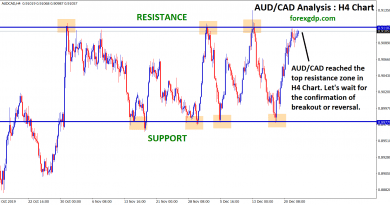 Aud cad reached the top resistance zone