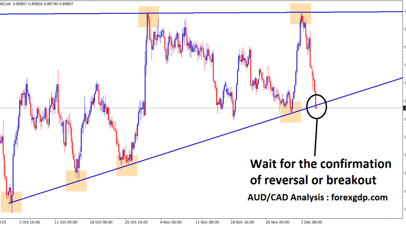 In aud cad waiting for reversal or breakout