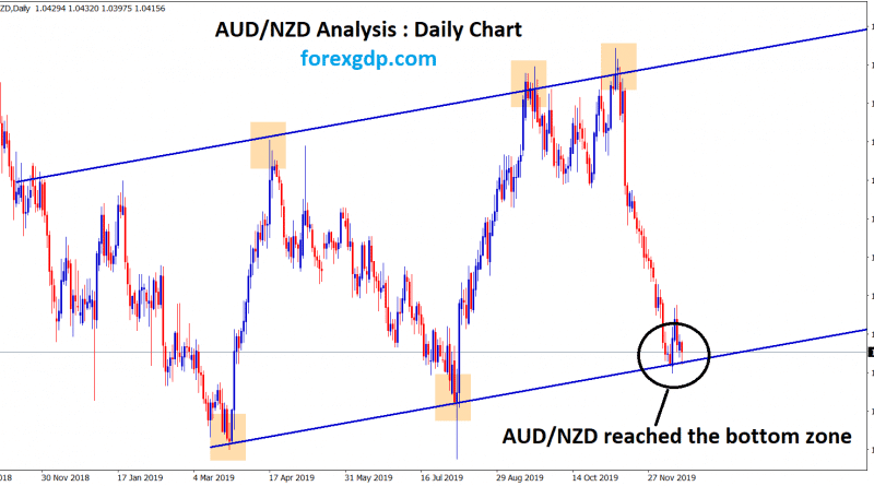 aud nzd reached the bottom zone