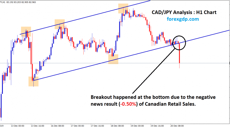 breakout happened in cad jpy H1 chart
