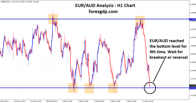 EUR AUD reached the bottom level
