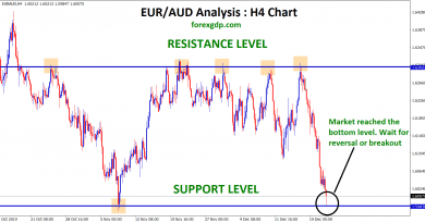 EUR AUD support and resistance level