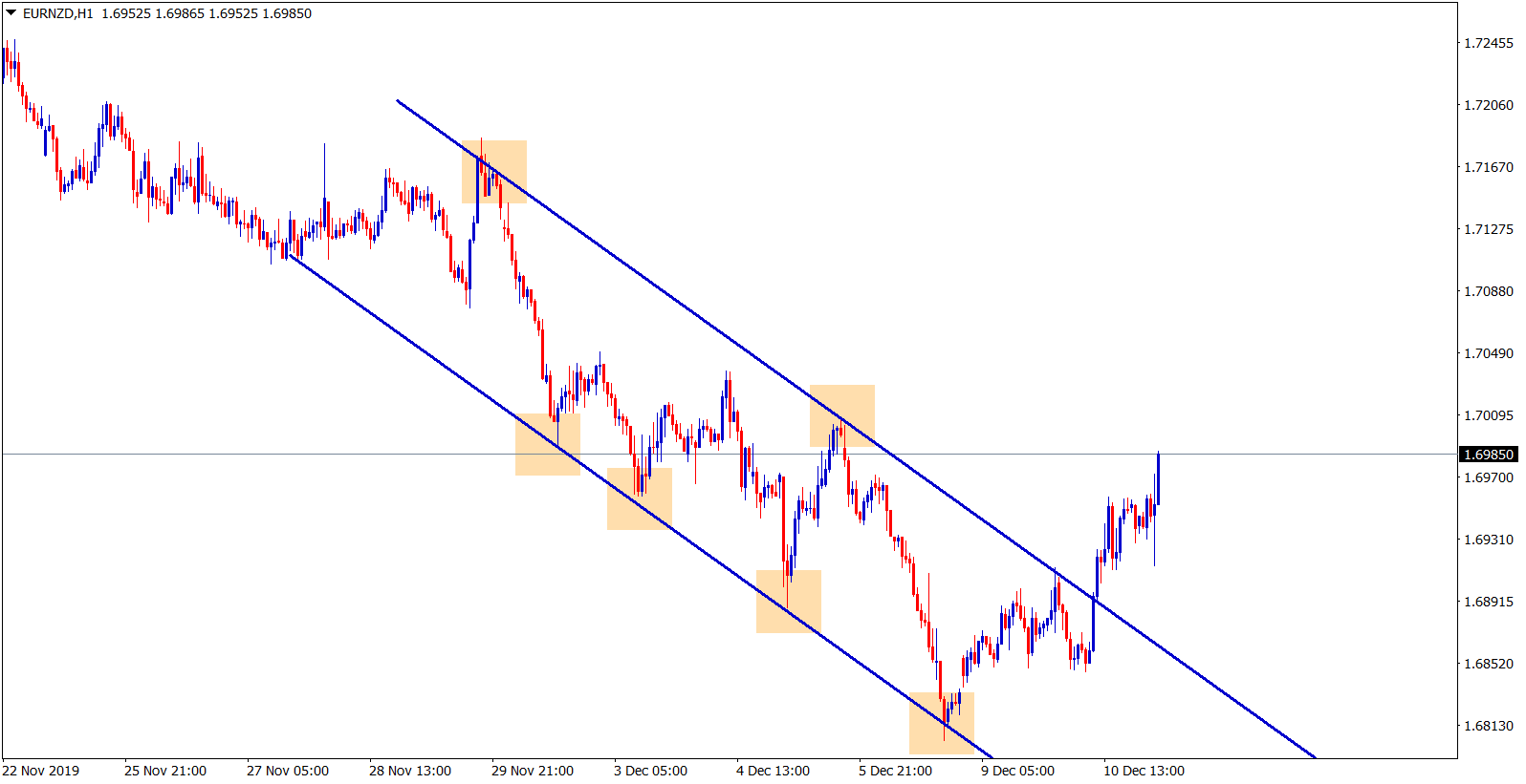 eur nzd broken the top zone in an downtrend