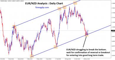 EUR NZD struggling to break the bottom
