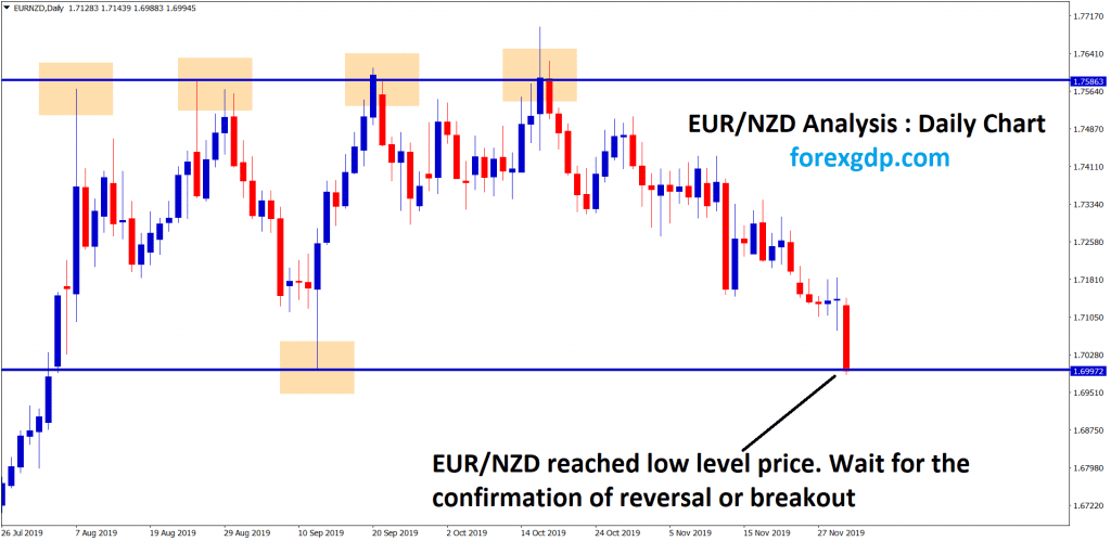 eur nzd reached the low level,waiting for breakout or reversal