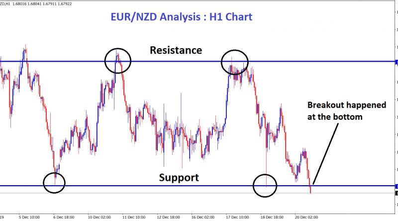 EUR NZD broken the bottom zone