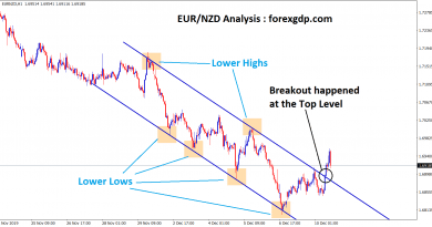 Breakout happened at the top level in EUR NZD