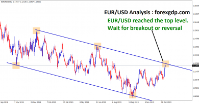 waiting for breakout or reversal in eur usd