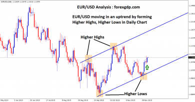 eur usd moving in an uptrend in daily chart