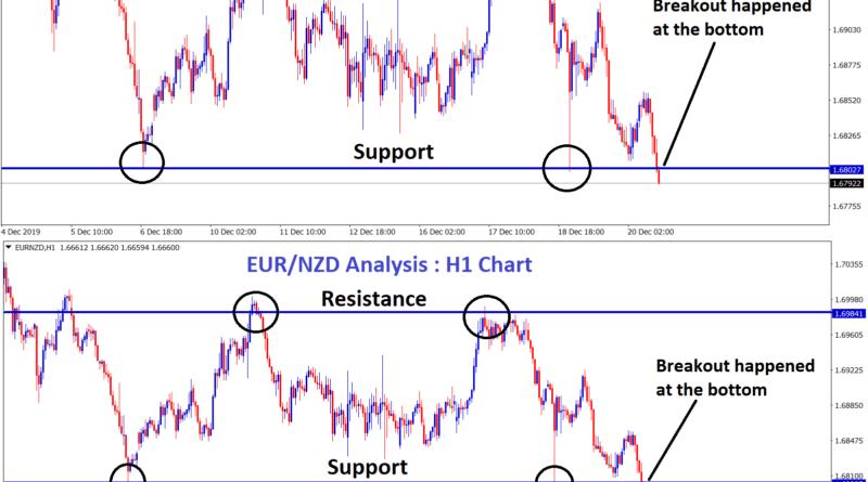 eur nzd breakout happened in H1 chart