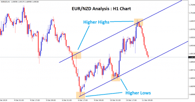 EUR NZD moving in an uptrend