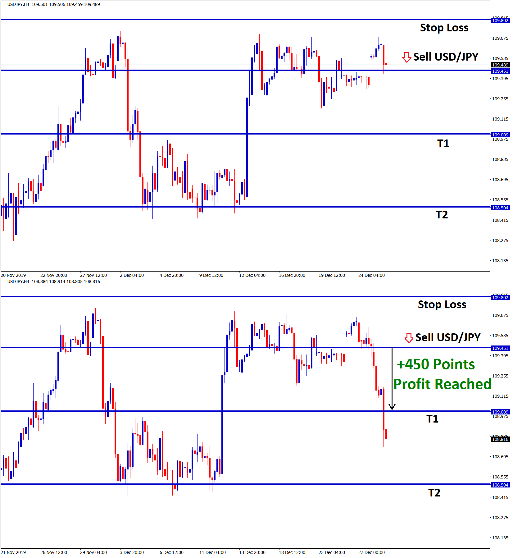 usd jpy reached the take profit with +450 points