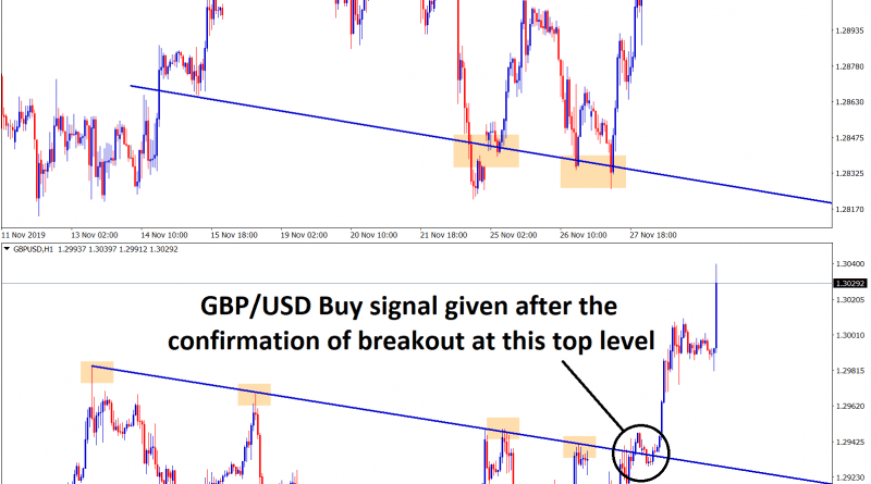 gbp usd buy signal given after the confirmation of breakout