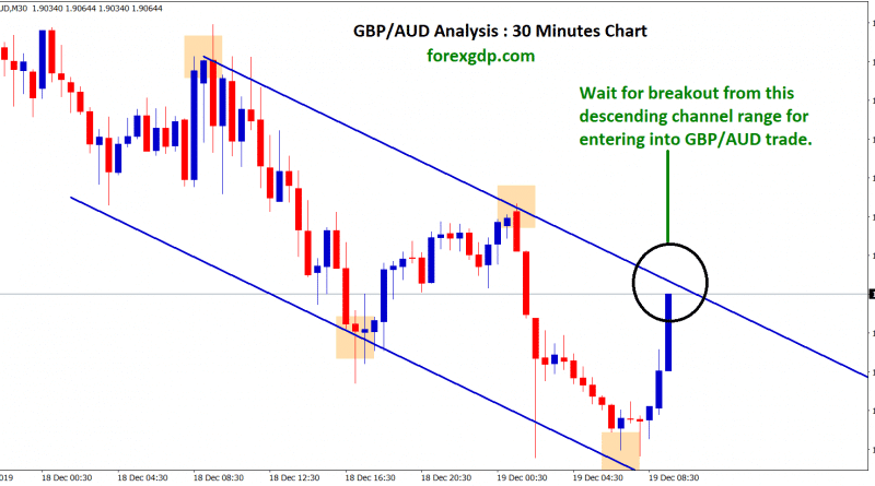 gbp aud waiting for entering into trade