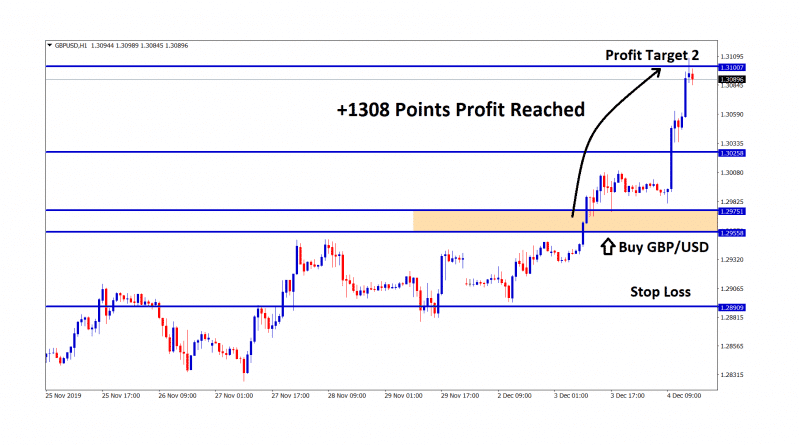 Take profit 2 reached in gbp usd H1 chart