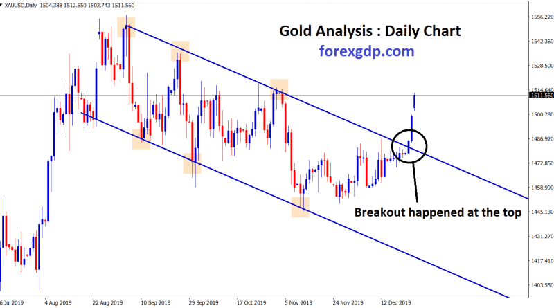 Gold breakout the top zone of the downtrend