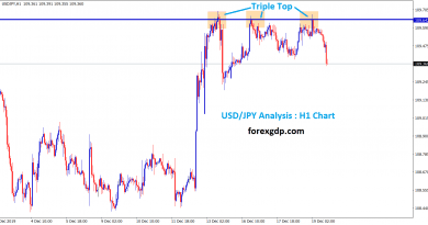 triple top in usd jpy H1 chart