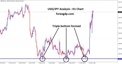 usd jpy formed triple bottom in H1 chart