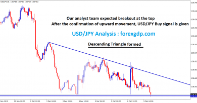USD JPY formed descending triangle in H1 chart