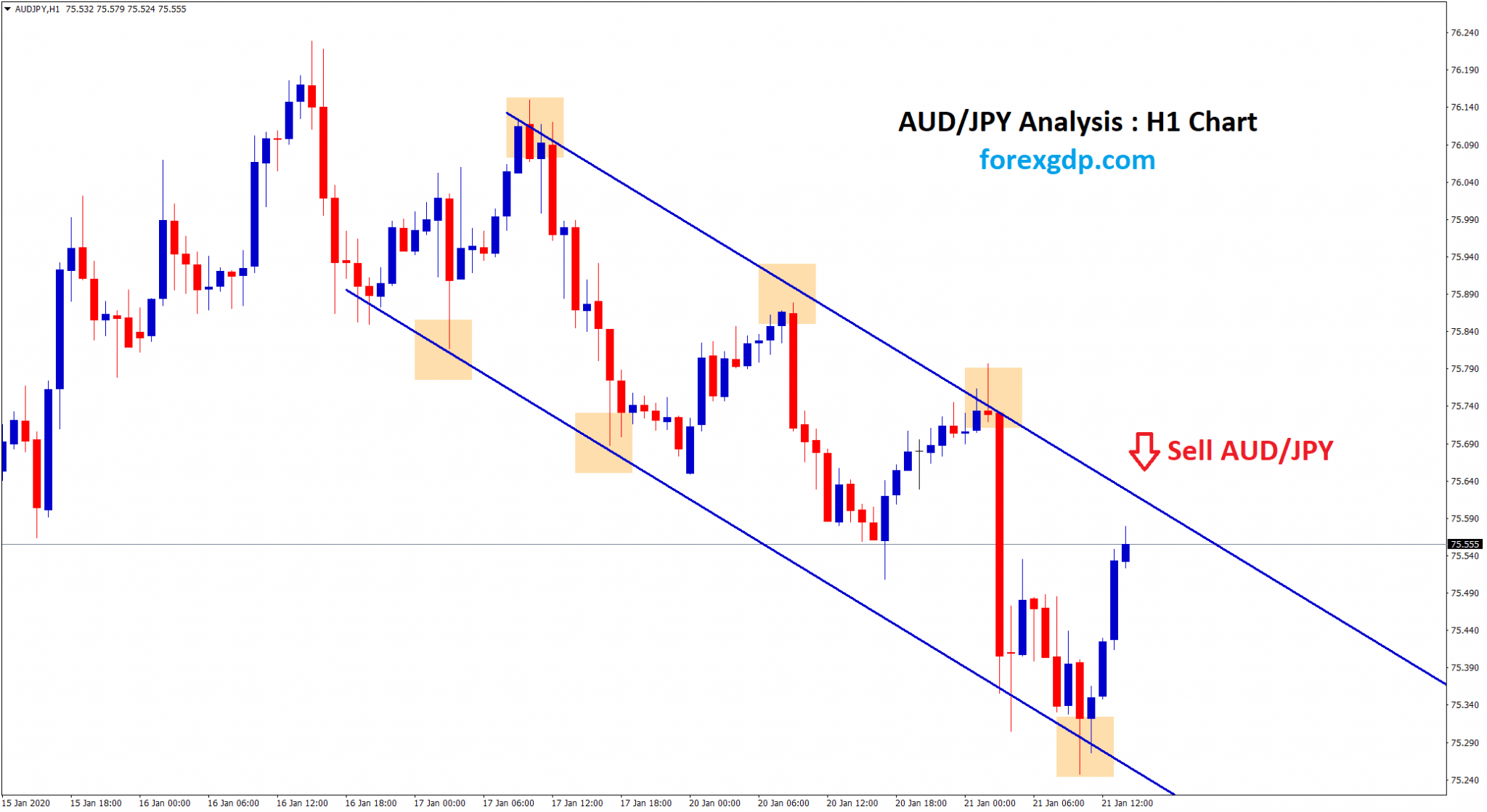 aud jpy moving in downtrend
