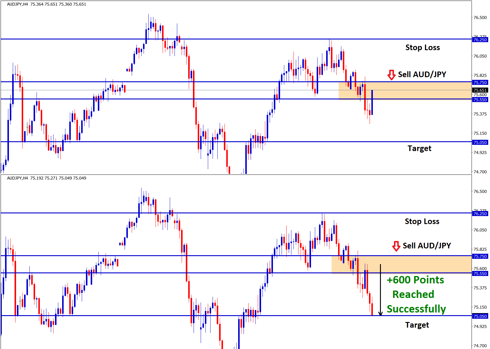 achieved take profit in aud jpy sell signal