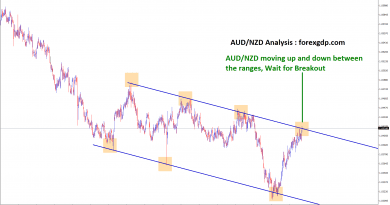 waiting for breakout in aud nzd