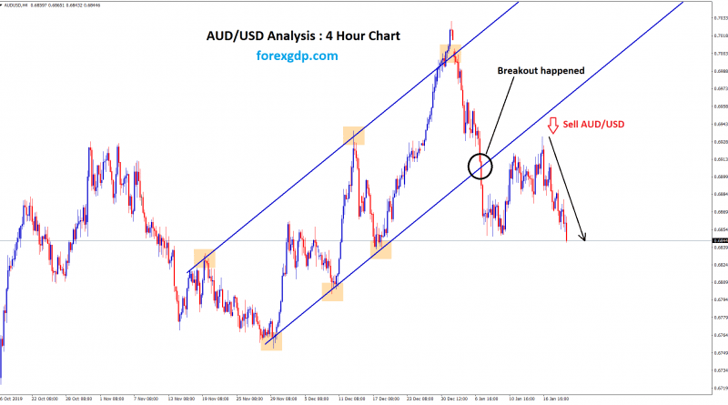 aud usd analysis forexgdp.com an