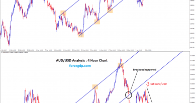 aud usd breakout strategy in uptrend