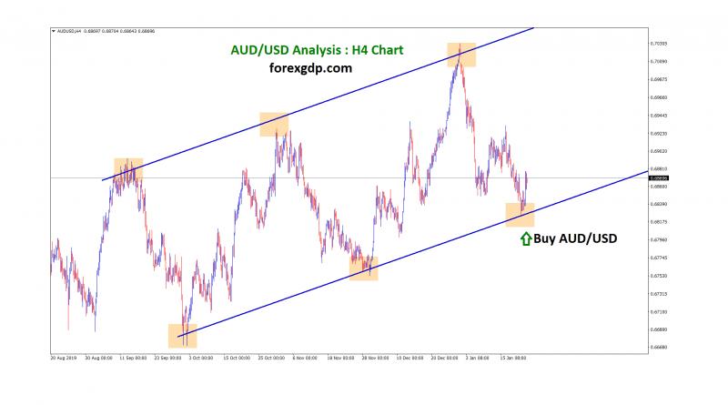 aud usd buy signal forecast
