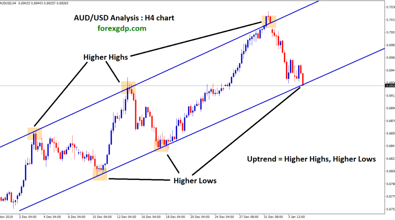 aud usd moving in an uptrend in H4 chart