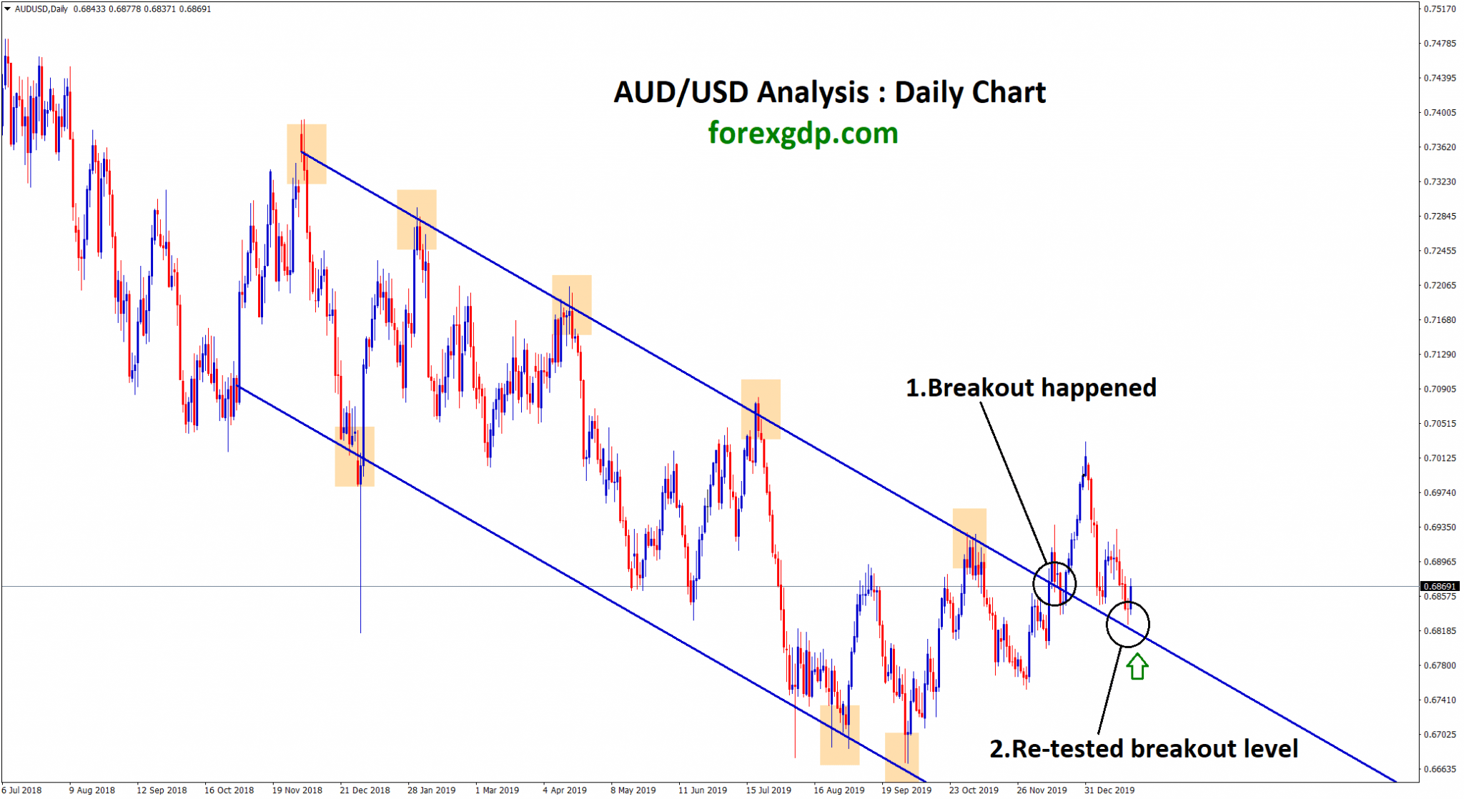 aud usd re tested the breakout level in daily chart