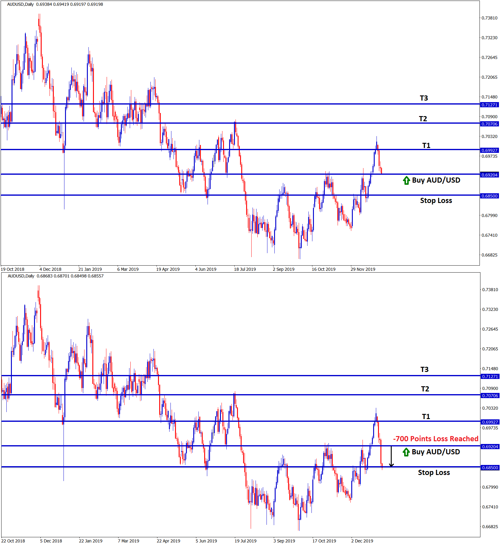 Forex GDP stop loss reached in aud usd Buy signal