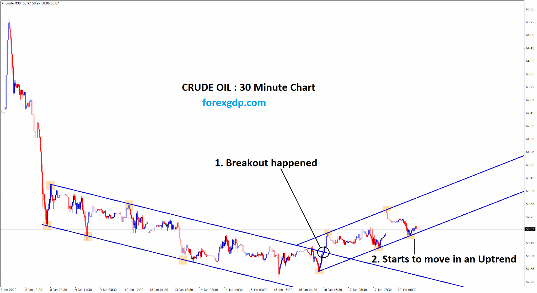 Crude Oil starts to move in uptrend