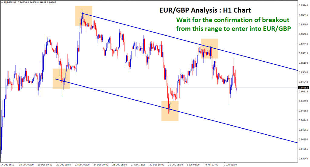 eur gbp waiting for breakout in H1 chart