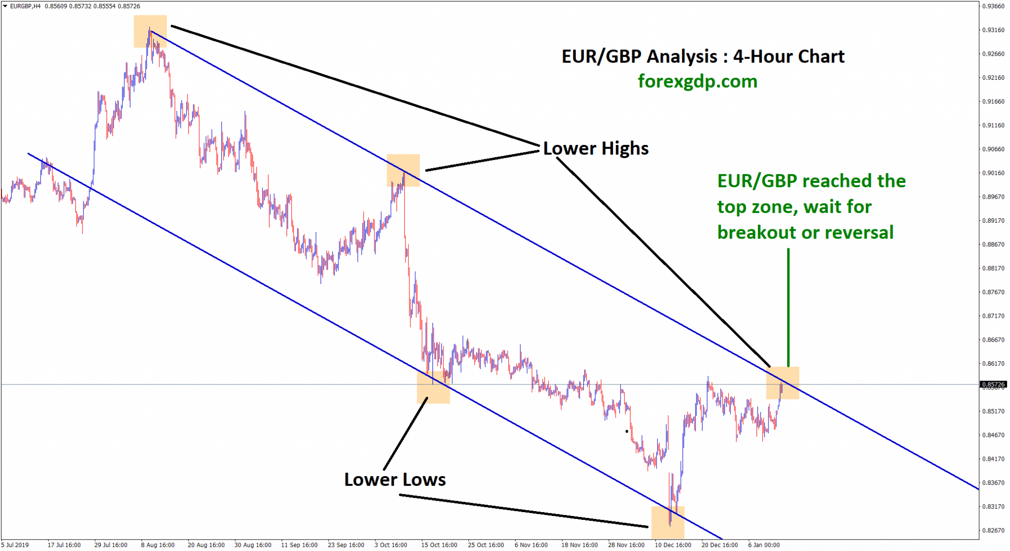 eur gbp waiting for breakout or reversal
