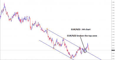 eur nzd broken the top zone in H4 chart