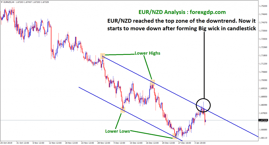 eur nzd reached the top zone of the downtrend