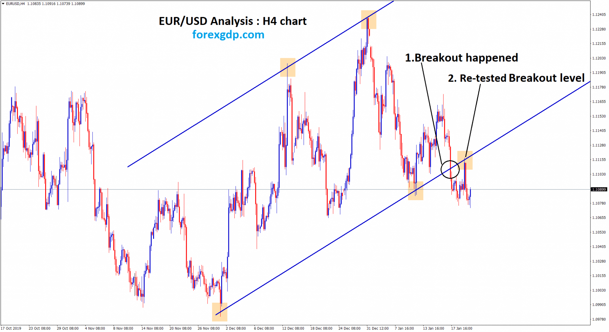 eur usd re tested the breakout level in H4 chart