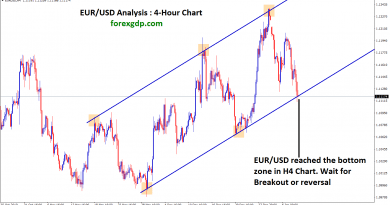 eur usd waiting for breakout or reversal