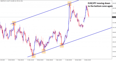 eur jpy moving down to the bottom zone