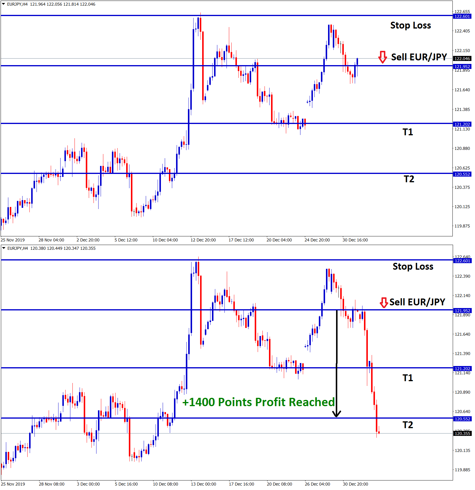 eur jpy hits +1400 points in sell signal