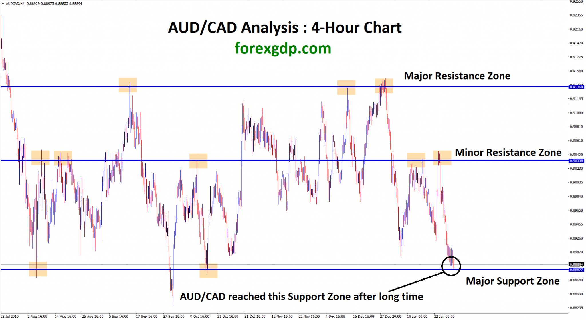 AUD CAD reached the strong support level now. waiting for reversal