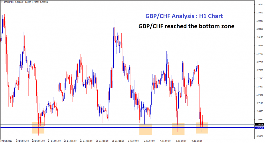 gbp chf touched the bottom zone