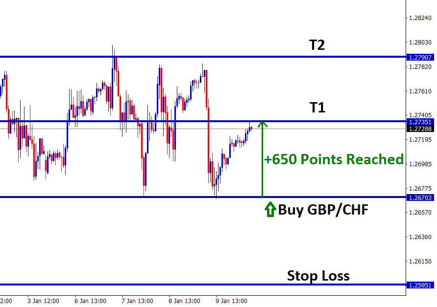 gbp chf touched take profit in buy signal
