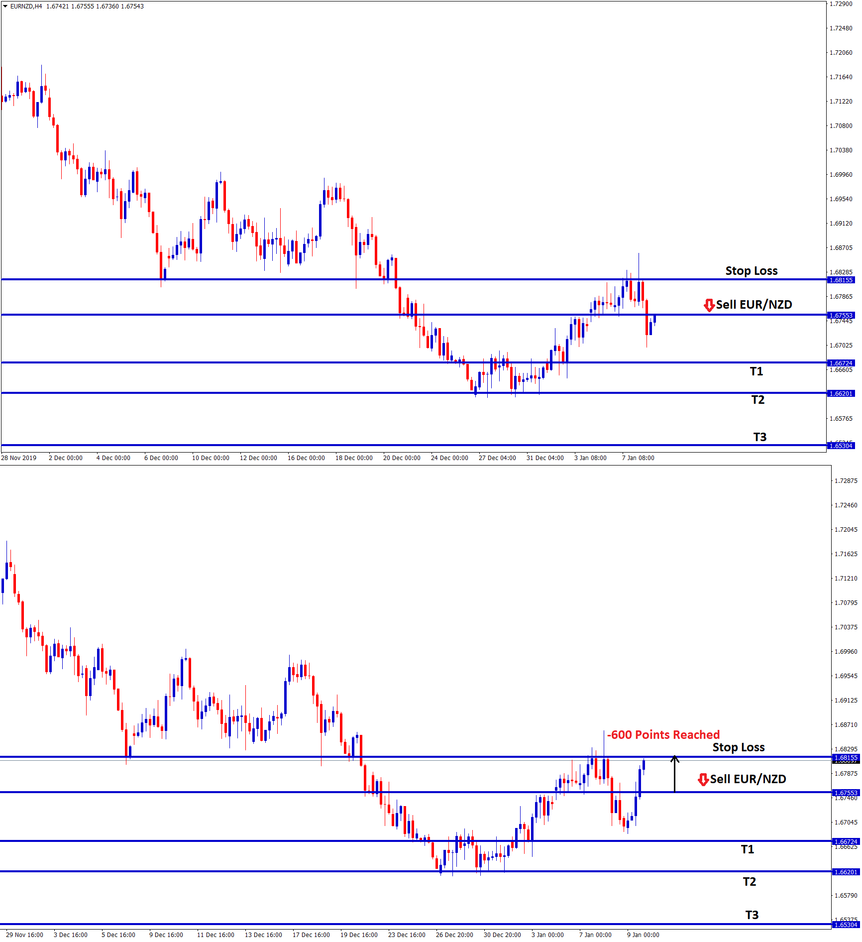eur nzd sell signal hits the stop loss