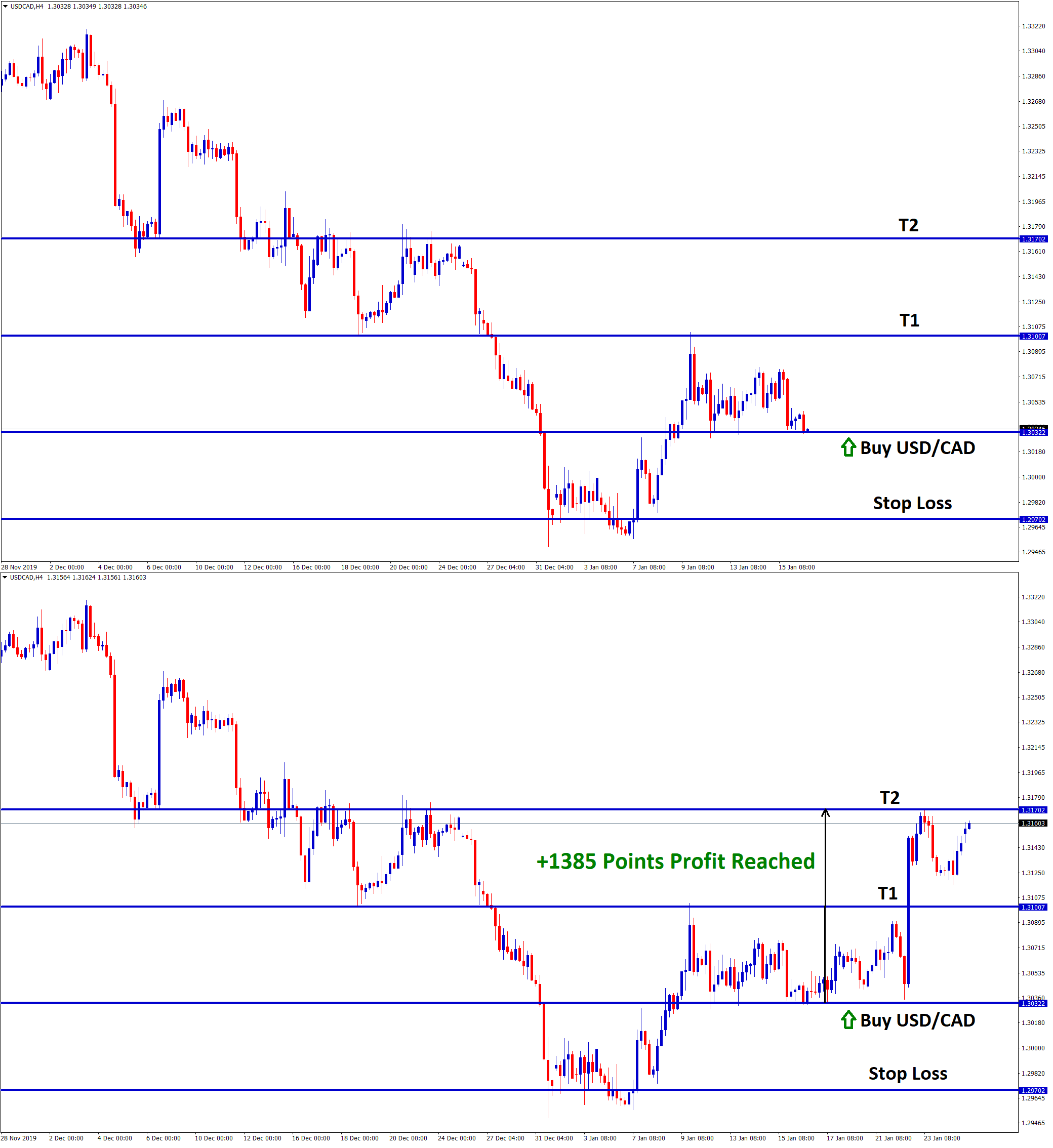 usd cad hits our take profit in buy signal