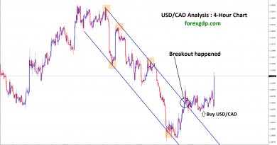 usd cad breakout happened at the top zone
